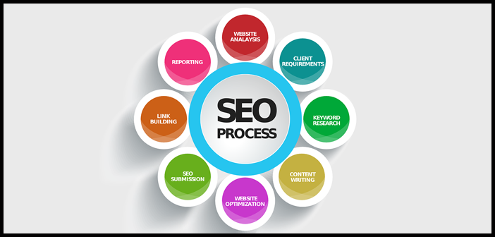 SEO services in Miami Florida